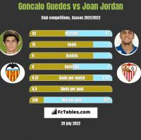 Goncalo Guedes vs Joan Jordan h2h player stats