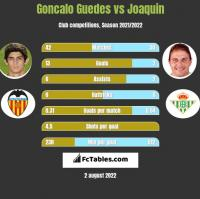 Goncalo Guedes vs Joaquin h2h player stats