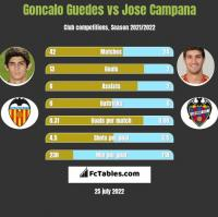 Goncalo Guedes vs Jose Campana h2h player stats