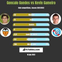 Goncalo Guedes vs Kevin Gameiro h2h player stats