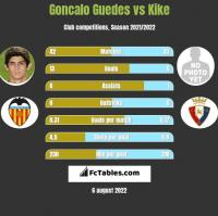 Goncalo Guedes vs Kike h2h player stats