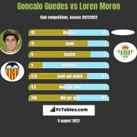 Goncalo Guedes vs Loren Moron h2h player stats