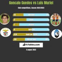 Goncalo Guedes vs Luis Muriel h2h player stats