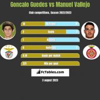 Goncalo Guedes vs Manuel Vallejo h2h player stats