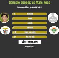 Goncalo Guedes vs Marc Roca h2h player stats