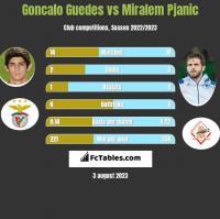 Goncalo Guedes vs Miralem Pjanić h2h player stats