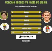 Goncalo Guedes vs Pablo De Blasis h2h player stats