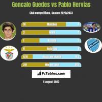 Goncalo Guedes vs Pablo Hervias h2h player stats