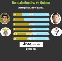 Goncalo Guedes vs Quique h2h player stats