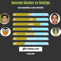 Goncalo Guedes vs Rodrigo h2h player stats