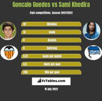 Goncalo Guedes vs Sami Khedira h2h player stats