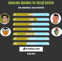Goncalo Guedes vs Sergi Enrich h2h player stats