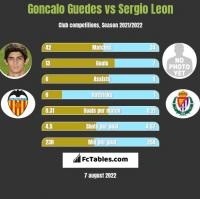 Goncalo Guedes vs Sergio Leon h2h player stats