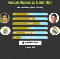 Goncalo Guedes vs Brahim Diaz h2h player stats