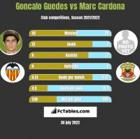 Goncalo Guedes vs Marc Cardona h2h player stats