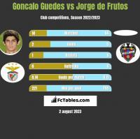 Goncalo Guedes vs Jorge de Frutos h2h player stats