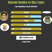 Goncalo Guedes vs Alex Lopez h2h player stats