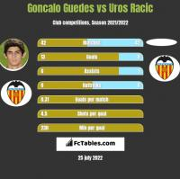 Goncalo Guedes vs Uros Racic h2h player stats