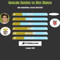Goncalo Guedes vs Alex Blanco h2h player stats