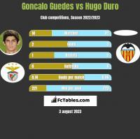 Goncalo Guedes vs Hugo Duro h2h player stats