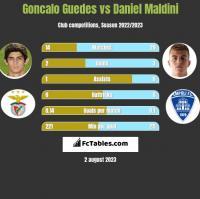 Goncalo Guedes vs Daniel Maldini h2h player stats