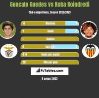 Goncalo Guedes vs Koba Koindredi h2h player stats