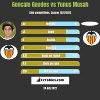 Goncalo Guedes vs Yunus Musah h2h player stats