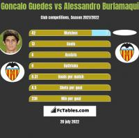 Goncalo Guedes vs Alessandro Burlamaqui h2h player stats