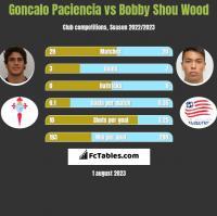 Goncalo Paciencia vs Bobby Shou Wood h2h player stats