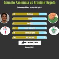 Goncalo Paciencia vs Branimir Hrgota h2h player stats