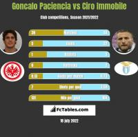 Goncalo Paciencia vs Ciro Immobile h2h player stats