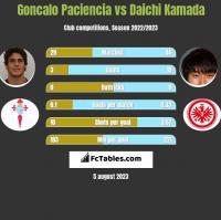 Goncalo Paciencia vs Daichi Kamada h2h player stats