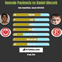 Goncalo Paciencia vs Daniel Ginczek h2h player stats