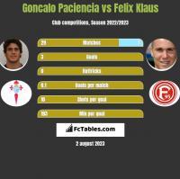 Goncalo Paciencia vs Felix Klaus h2h player stats