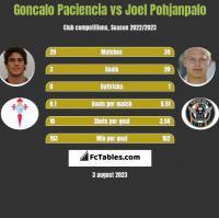 Goncalo Paciencia vs Joel Pohjanpalo h2h player stats