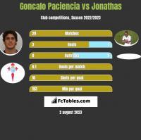 Goncalo Paciencia vs Jonathas h2h player stats