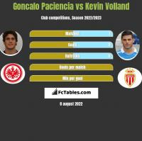 Goncalo Paciencia vs Kevin Volland h2h player stats