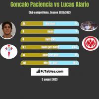Goncalo Paciencia vs Lucas Alario h2h player stats