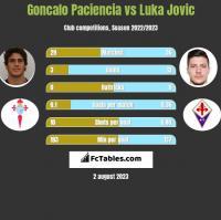 Goncalo Paciencia vs Luka Jovic h2h player stats