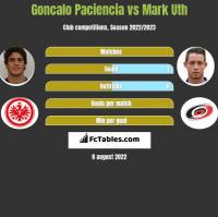 Goncalo Paciencia vs Mark Uth h2h player stats