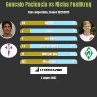 Goncalo Paciencia vs Niclas Fuellkrug h2h player stats