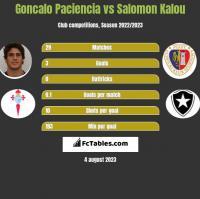 Goncalo Paciencia vs Salomon Kalou h2h player stats