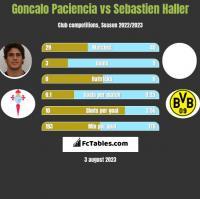 Goncalo Paciencia vs Sebastien Haller h2h player stats
