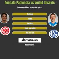 Goncalo Paciencia vs Vedad Ibisevic h2h player stats