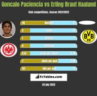 Goncalo Paciencia vs Erling Braut Haaland h2h player stats