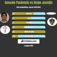 Goncalo Paciencia vs Dejan Joveljic h2h player stats