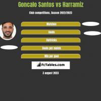 Goncalo Santos vs Harramiz h2h player stats
