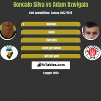 Goncalo Silva vs Adam Dźwigała h2h player stats