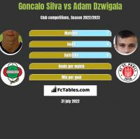 Goncalo Silva vs Adam Dzwigala h2h player stats