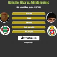 Goncalo Silva vs Adi Mehremic h2h player stats